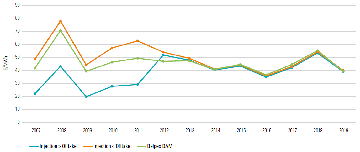 Average unweighted imbalance tariff and Belpex DAM price during the period 2007-2019 (Sources: Elia data and BELPEX/EPEX SPOT)